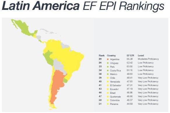 EF EPI Rankings